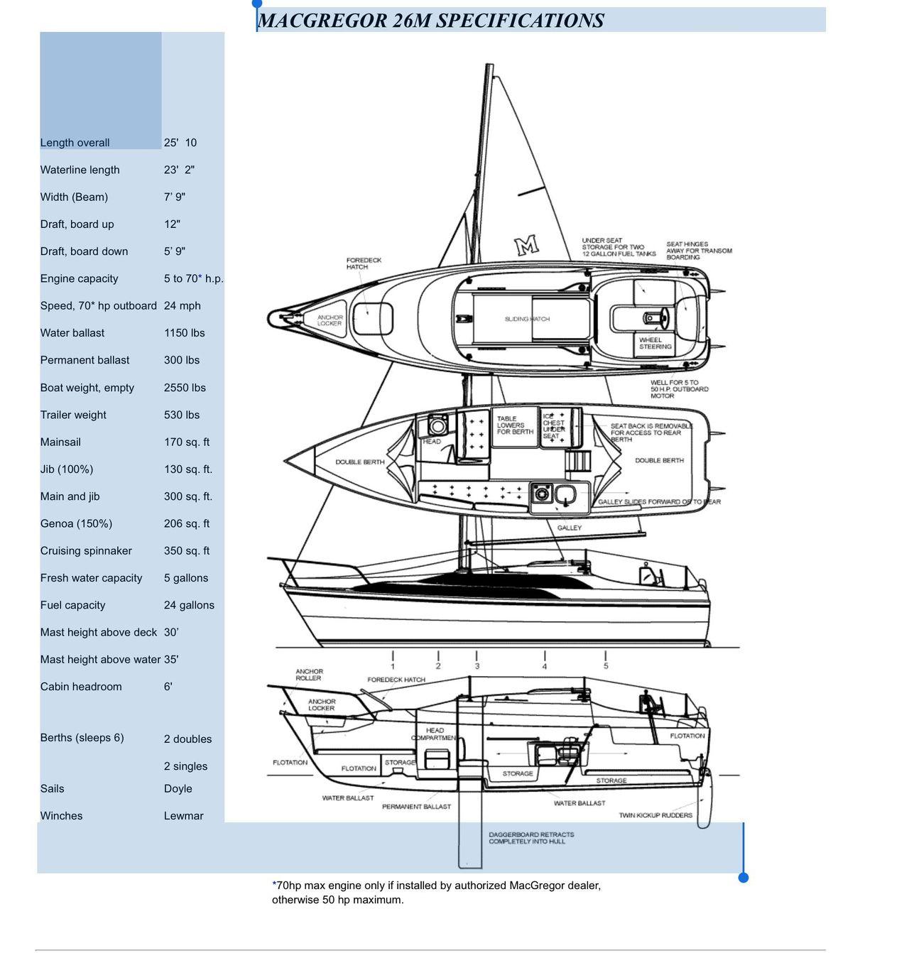 2002 Used Macgregor 26 Cruiser Sailboat For Sale - $17,900